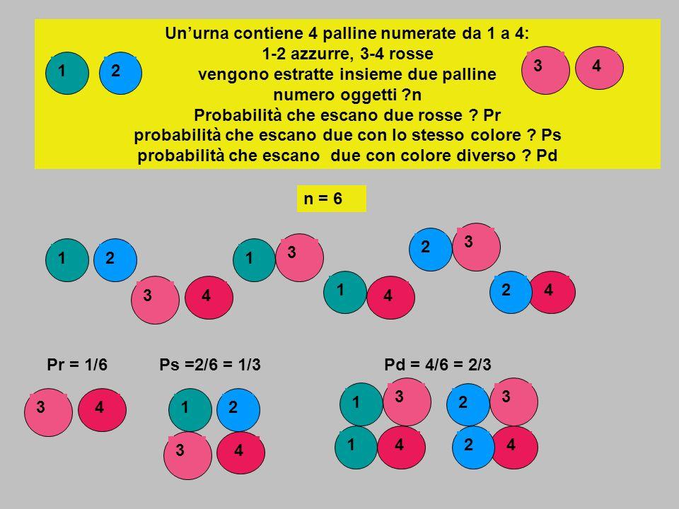 Eventi dipendenti : due eventi sono dipendenti se la probabilità di uno dipende dal verificarsi o meno dellaltro Si estrae prima pallina, non rimette nellurna, si estrae seconda pallina R1 = prima pallina estratta:rossa V2 = seconda pallina estratta :verde pE = probabilità che la prima pallina sia rossa, seconda verde E = R1V2 pR1 = 3 / 5 S = 5 palline : 3 rosse e 2 verdi pV2 = 2 /4 = 1/2 pV2 = 2 /5 La probabilità che esca pallina verde aumenta da 2/5 a ½ per effetto del verificarsi delluscita della rossa: cambia S (da 5 a 4)