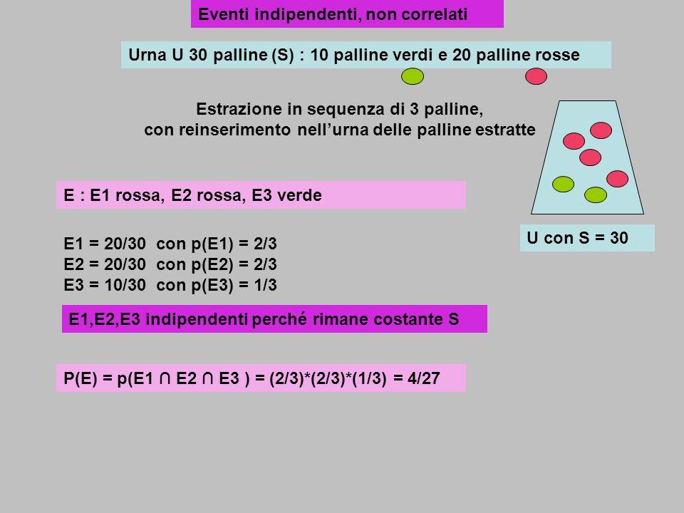 Urna U 30 palline (S) : 10 palline verdi e 20 palline rosse Estrazione in sequenza di 3 palline, con reinserimento nellurna delle palline estratte E :