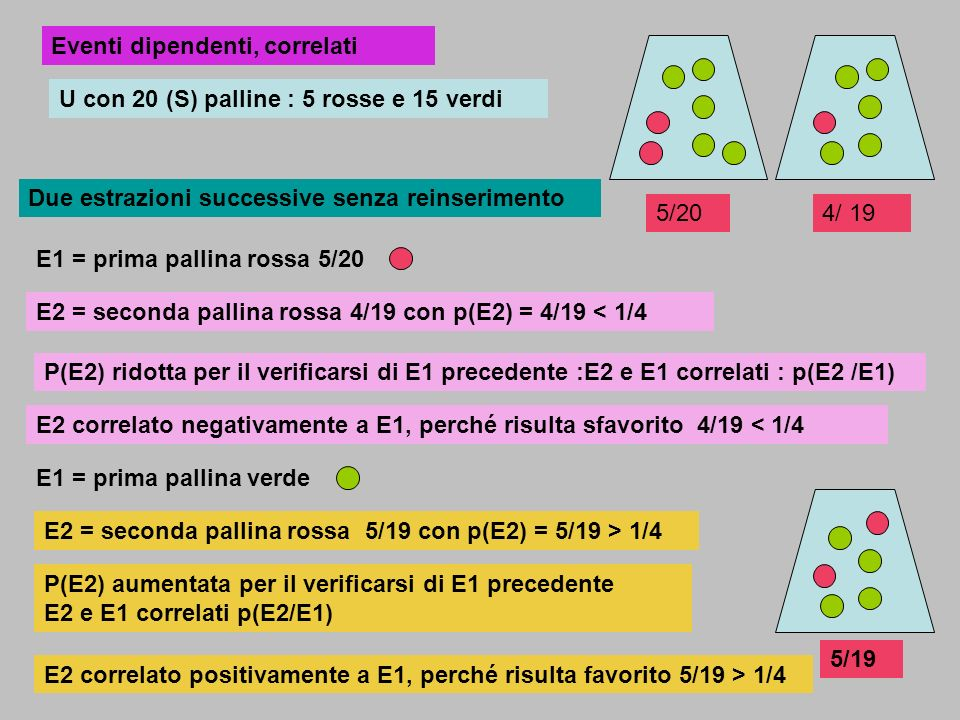 U con 20 (S) palline : 5 rosse e 15 verdi Due estrazioni successive senza reinserimento E2 = seconda pallina rossa 4/19 con p(E2) = 4/19 < 1/4 E1 = pr