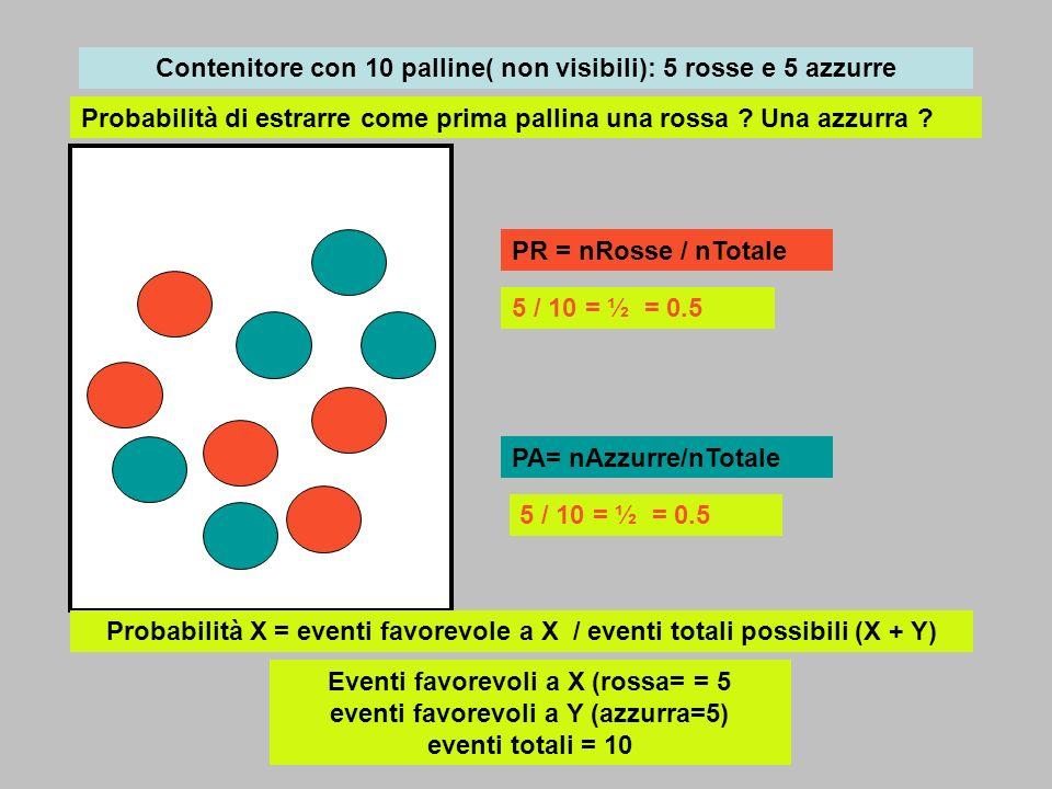 Eventi indipendenti Urna 1 con 20 palline, 5 rosse urna 2 con 30 palline, 6 rosse Si estrae una pallina da U1 e poi una da U2 E1 = esce R da U1 con pE1 = 5/20 E2 = esce R da U2 con pE2 = 6/30 E = escono due palline R, da U1 e da U2 con pE = 5*6 / 600 = 1/20 Luscita di R da U2 non dipende dalluscita di R da U1 E = E1 E2 con p(E) = p(E1 E2) = (5/20)*(6/30) =1/20= pE1*pE2 La probabilità dellevento E risulta uguale al prodotto delle probabilità degli eventi E1 e E2 : quindi i due eventi E1 e E2 sono indipendenti U1U2 2030 56 30 rosse su 600 palline Cfr.seguente per immagini