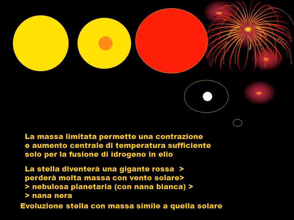 Evoluzione stella con massa simile a quella solare La massa limitata permette una contrazione e aumento centrale di temperatura sufficiente solo per l