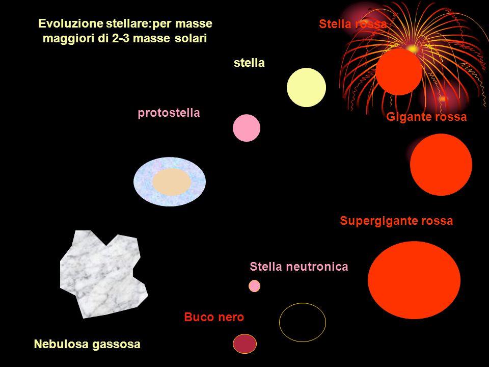 Nebulosa gassosa protostella stella Stella rossa Gigante rossa Supergigante rossa supernova Stella neutronica Buco nero Nebulosa in fase di contrazion