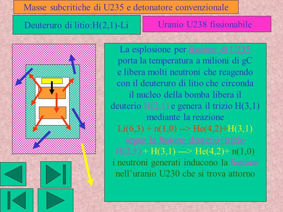 Masse subcritiche di U235 e detonatore convenzionale Deuteruro di litio:H(2,1)-Li Uranio U238 fissionabile La esplosione per fissione di U235 porta la