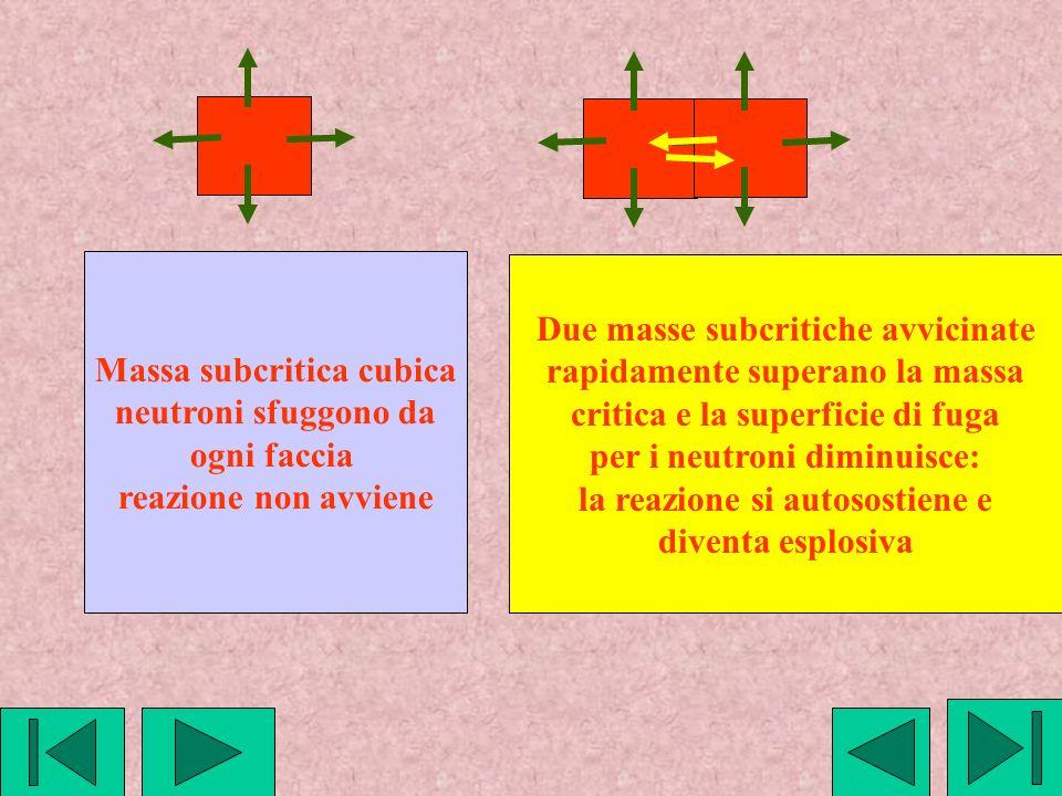 Massa subcritica cubica neutroni sfuggono da ogni faccia reazione non avviene Due masse subcritiche avvicinate rapidamente superano la massa critica e