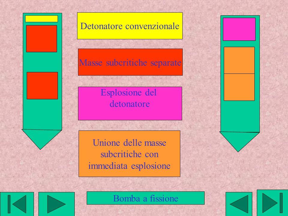 Detonatore convenzionale Masse subcritiche separate Esplosione del detonatore Unione delle masse subcritiche con immediata esplosione Bomba a fissione