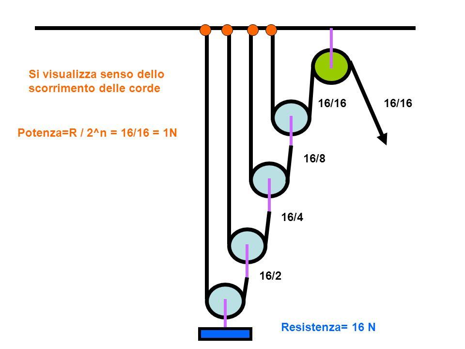 Si visualizza senso dello scorrimento delle corde Resistenza= 16 N 16/2 16/4 16/8 16/16 Potenza=R / 2^n = 16/16 = 1N 16/16