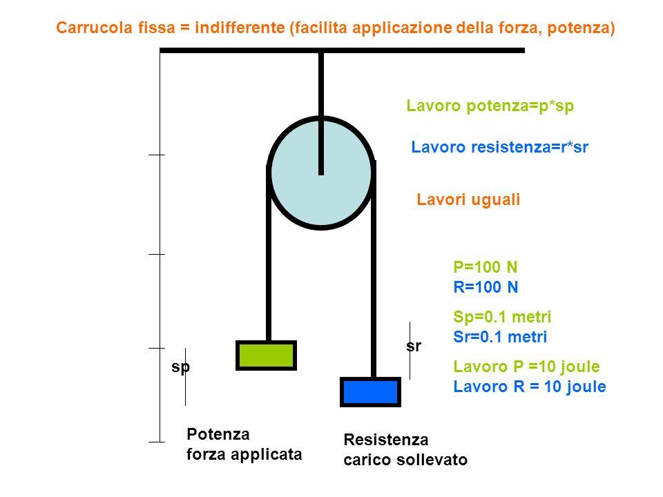 Potenza forza applicata Resistenza carico sollevato sp sr Lavoro potenza=p*sp Lavoro resistenza=r*sr Lavori uguali P=100 N R=100 N Sp=0.1 metri Sr=0.1 metri Lavoro P =10 joule Lavoro R = 10 joule Carrucola fissa = indifferente (facilita applicazione della forza, potenza)