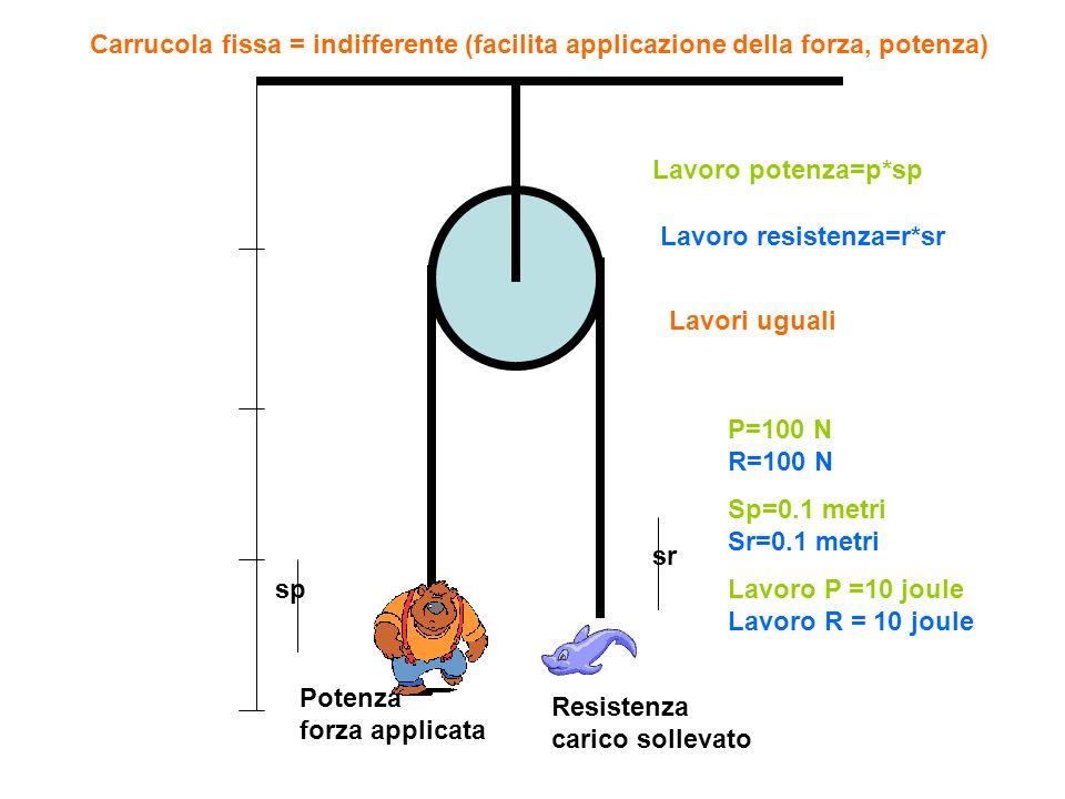Potenza forza applicata Resistenza carico sollevato Lavoro potenza=p*sp Lavoro resistenza=r*sr Lavori uguali P=200 N R=200 N Sp=0.1 metri Sr=0.1 metri Lavoro P =20 joule Lavoro R = 20 joule Carrucola fissa = indifferente (facilita applicazione della forza, potenza)