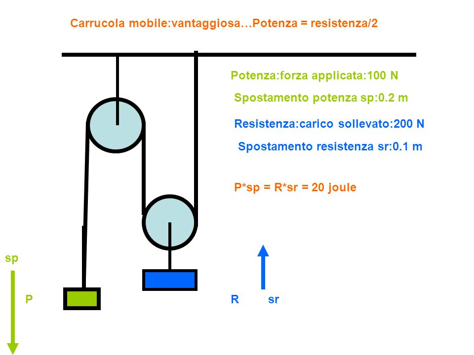 Carrucola mobile:vantaggiosa…Potenza = resistenza/2 Potenza:forza applicata:100 N P Resistenza:carico sollevato:200 N R Spostamento potenza sp:0.2 m S