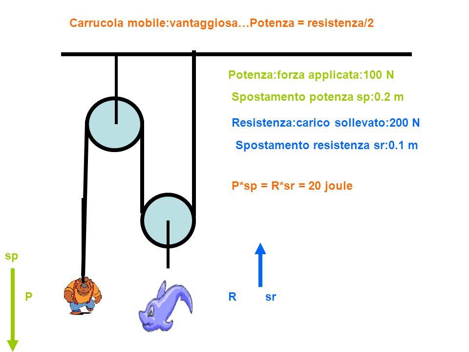 Carrucola mobile:esempio con dinamometro graduato in newton Allungamento per carico aggiunto:0.3 N Allungamento per massa puleggia:0.1 N Carico aggiunto = 0.4 N Potenza = 0.3-0.1 = 0.2 N Potenza = metà della resistenza