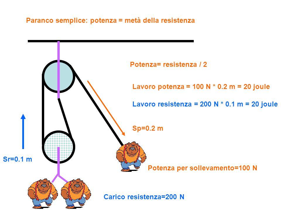 Paranco semplice: potenza = metà della resistenza Carico resistenza=200 N Sr=0.1 m Potenza per sollevamento=100 N Sp=0.2 m Potenza= resistenza / 2 Lav