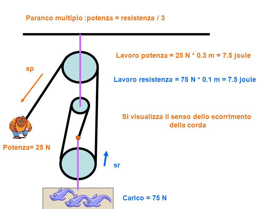 Paranco multiplo : potenza = resistenza / 4 Si visualizza senso spostamento della corda Potenza applicata = 25 N spostamento = 0.4 m Lavoro potenza = 25 N * 0.4 m = 10 joule Potenza=25 N Sp=0.4 m Resistenza = 100 N spostamento = 0.1 m Lavoro resistenza = 100 N * 0.1 m = 10 joule Resistenza=100 N Sr=0.1 m