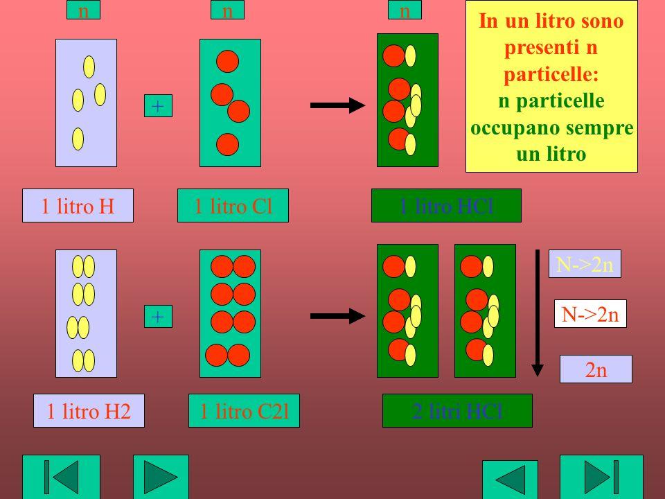1 litro H1 litro HCl1 litro Cl ++ 1 litro H22 litri HCl1 litro C2l In un litro sono presenti n particelle: n particelle occupano sempre un litro nnn N
