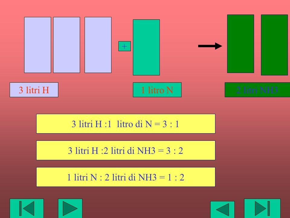 2 litri NH3 3 litri H :1 litro di N = 3 : 1 3 litri H :2 litri di NH3 = 3 : 2 1 litri N : 2 litri di NH3 = 1 : 2 3 litri H 1 litro N +