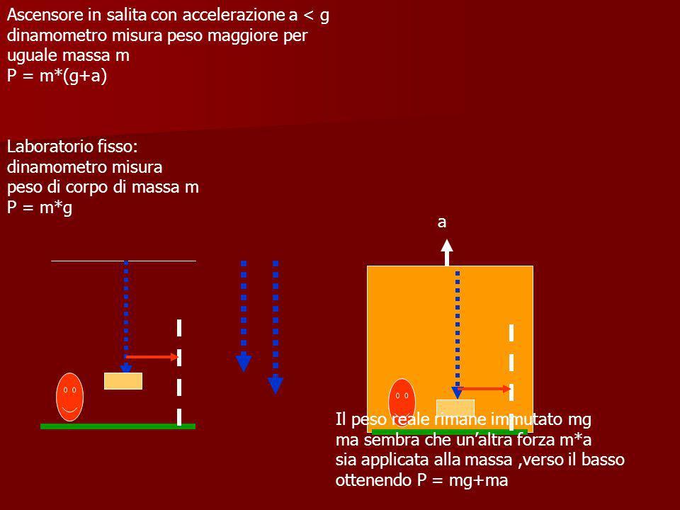 Laboratorio fisso: dinamometro misura peso di corpo di massa m P = m*g Ascensore in salita con accelerazione a < g dinamometro misura peso maggiore pe