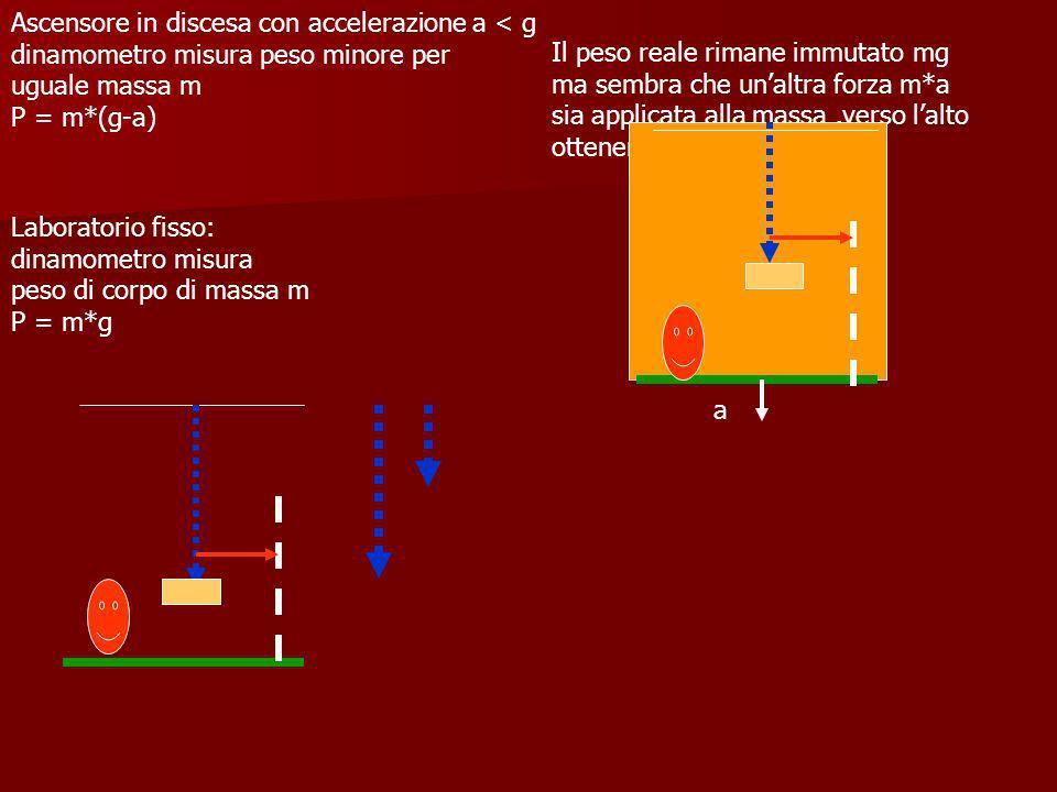 Laboratorio fisso: dinamometro misura peso di corpo di massa m P = m*g Ascensore in discesa con accelerazione a < g dinamometro misura peso minore per