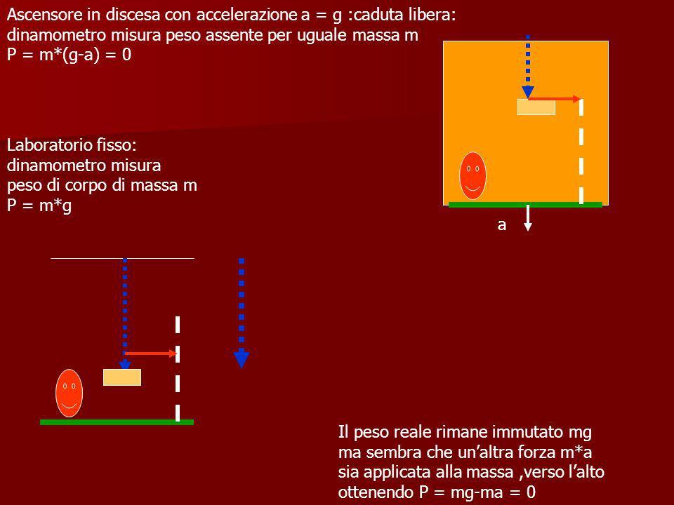 Laboratorio fisso: dinamometro misura peso di corpo di massa m P = m*g Ascensore in discesa con accelerazione a = g :caduta libera: dinamometro misura