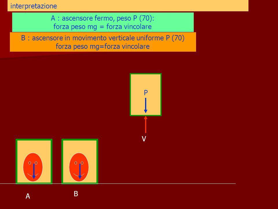 A B interpretazione A : ascensore fermo, peso P (70): forza peso mg = forza vincolare B : ascensore in movimento verticale uniforme P (70) forza peso