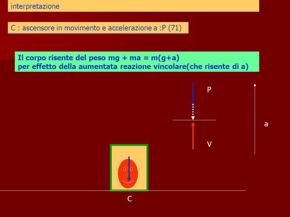 C interpretazione C : ascensore in movimento e accelerazione a :P (71) Il corpo risente del peso mg + ma = m(g+a) per effetto della aumentata reazione