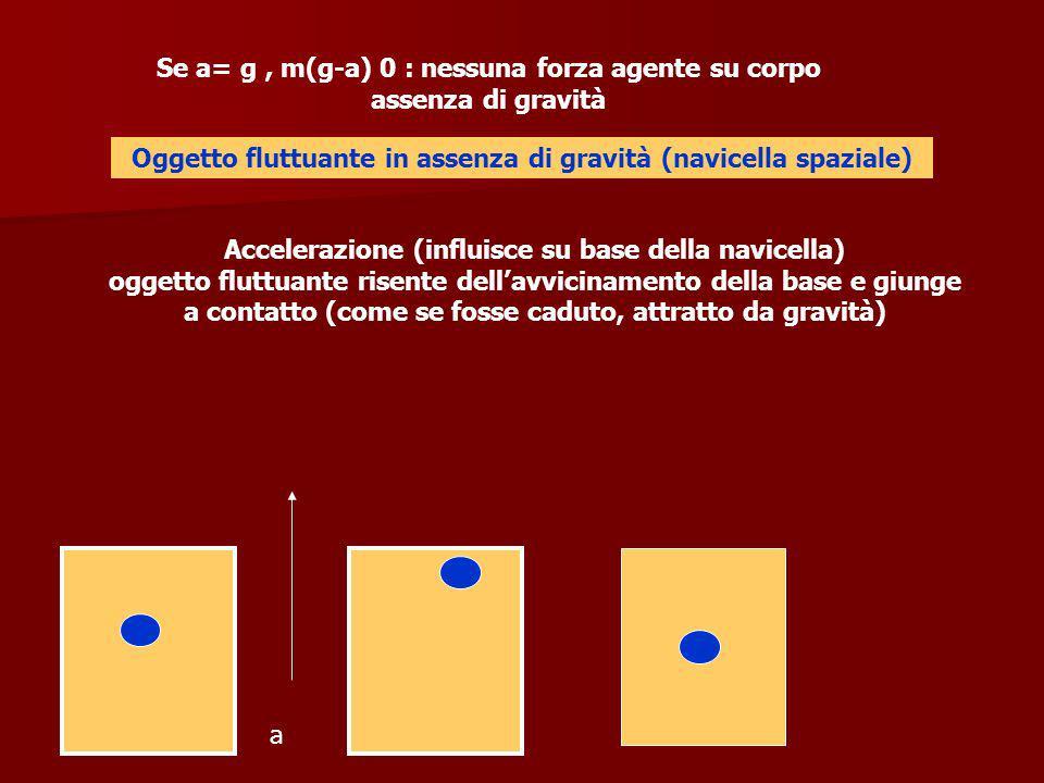 Se a= g, m(g-a) 0 : nessuna forza agente su corpo assenza di gravità Oggetto fluttuante in assenza di gravità (navicella spaziale) Accelerazione (infl