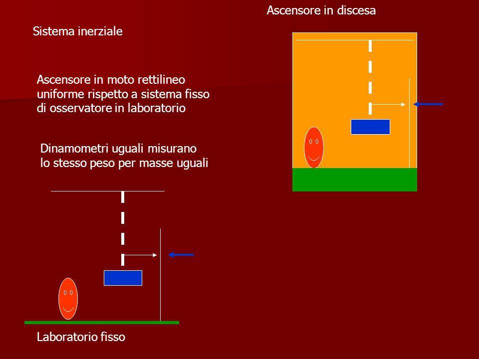 Sistema inerziale Ascensore in moto rettilineo uniforme rispetto a sistema fisso di osservatore in laboratorio Dinamometri uguali misurano lo stesso p