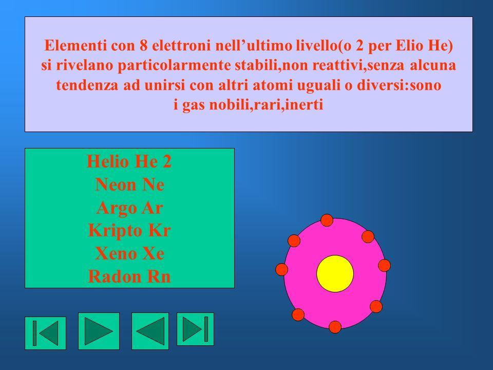 Elementi con 8 elettroni nellultimo livello(o 2 per Elio He) si rivelano particolarmente stabili,non reattivi,senza alcuna tendenza ad unirsi con altr