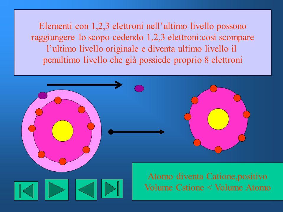 Elementi con 1,2,3 elettroni nellultimo livello possono raggiungere lo scopo cedendo 1,2,3 elettroni:così scompare lultimo livello originale e diventa ultimo livello il penultimo livello che già possiede proprio 8 elettroni Atomo diventa Catione,positivo Volume Cstione < Volume Atomo