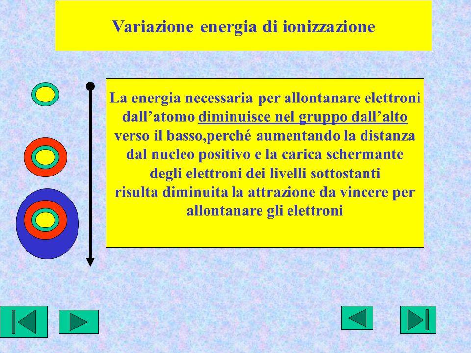 Variazione energia di ionizzazione La energia necessaria per allontanare elettroni dallatomo diminuisce nel gruppo dallalto verso il basso,perché aumentando la distanza dal nucleo positivo e la carica schermante degli elettroni dei livelli sottostanti risulta diminuita la attrazione da vincere per allontanare gli elettroni