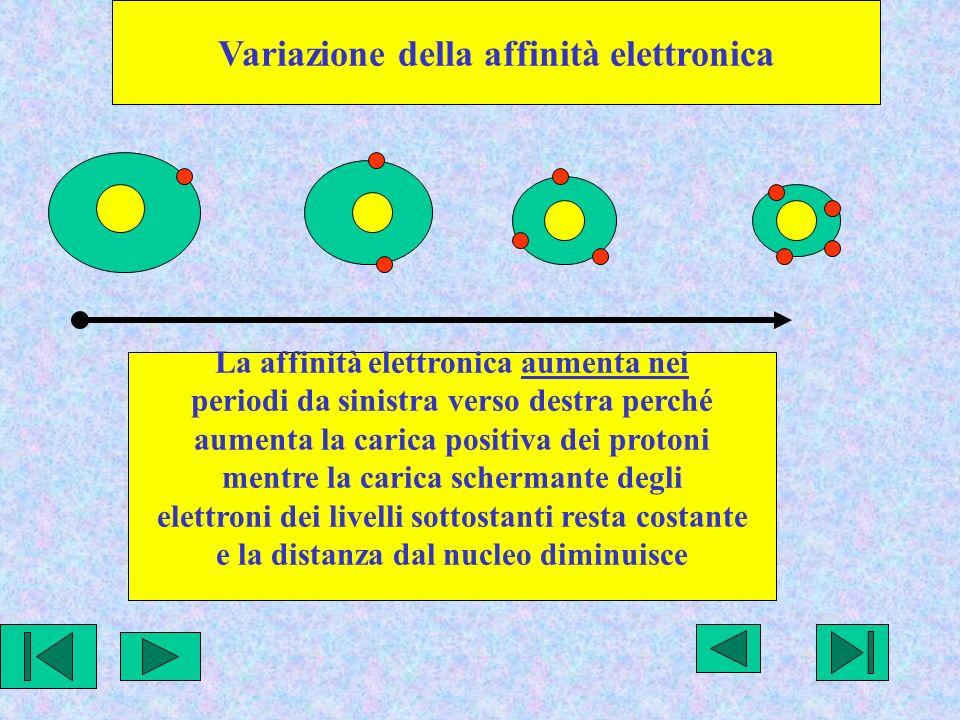 Variazione della affinità elettronica La affinità elettronica aumenta nei periodi da sinistra verso destra perché aumenta la carica positiva dei protoni mentre la carica schermante degli elettroni dei livelli sottostanti resta costante e la distanza dal nucleo diminuisce