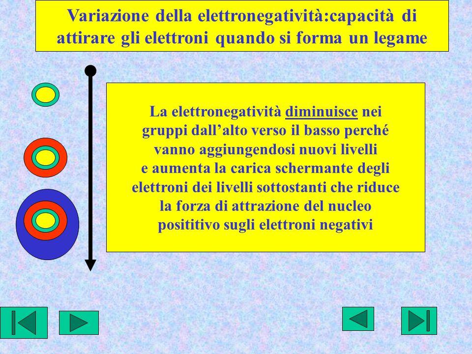 Variazione della elettronegatività:capacità di attirare gli elettroni quando si forma un legame La elettronegatività diminuisce nei gruppi dallalto verso il basso perché vanno aggiungendosi nuovi livelli e aumenta la carica schermante degli elettroni dei livelli sottostanti che riduce la forza di attrazione del nucleo posititivo sugli elettroni negativi