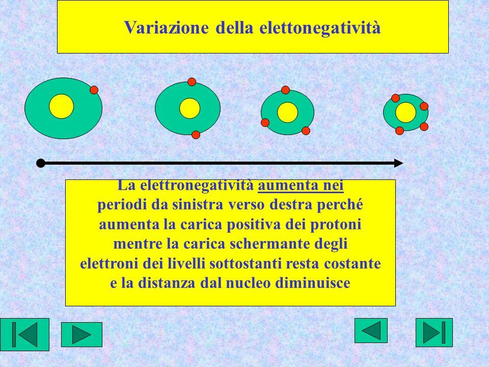 Variazione della elettonegatività La elettronegatività aumenta nei periodi da sinistra verso destra perché aumenta la carica positiva dei protoni mentre la carica schermante degli elettroni dei livelli sottostanti resta costante e la distanza dal nucleo diminuisce