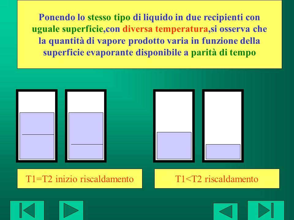 Ponendo lo stesso tipo di liquido in due recipienti con uguale superficie,con diversa temperatura,si osserva che la quantità di vapore prodotto varia
