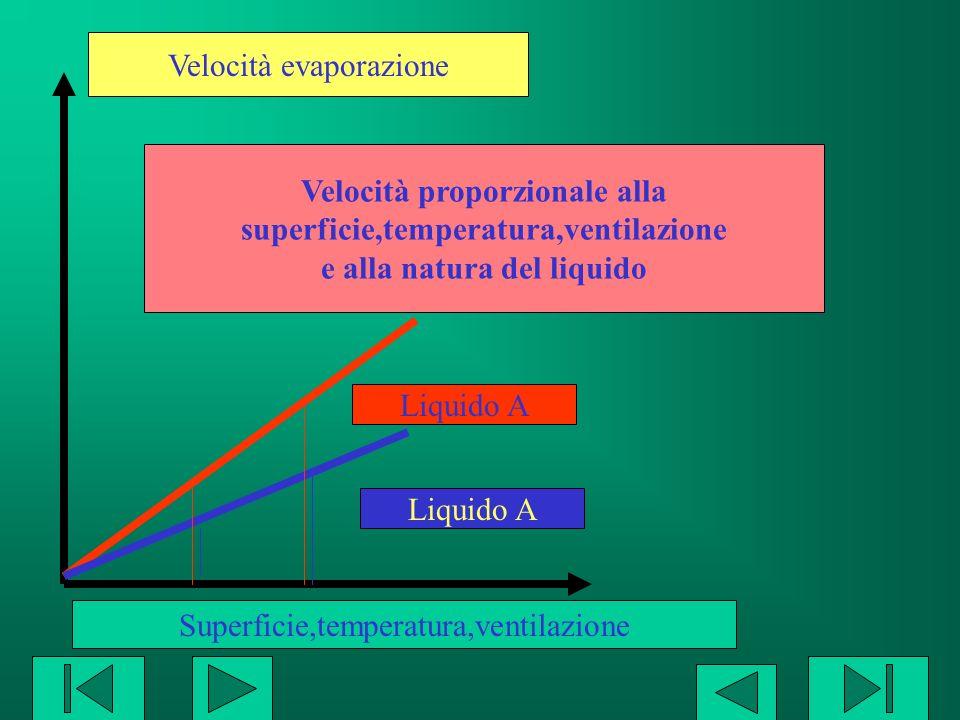 Velocità evaporazione Liquido A Superficie,temperatura,ventilazione Velocità proporzionale alla superficie,temperatura,ventilazione e alla natura del