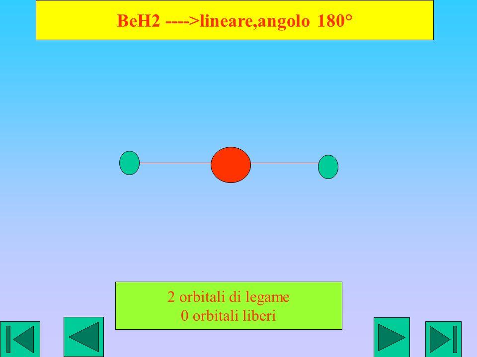 BeH2 ---->lineare,angolo 180° 2 orbitali di legame 0 orbitali liberi