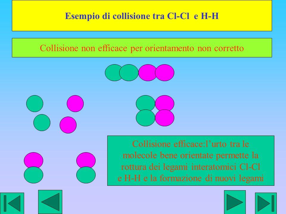 Esempio di collisione tra Cl-Cl e H-H Collisione non efficace per orientamento non corretto Collisione efficace:lurto tra le molecole bene orientate permette la rottura dei legami interatomici Cl-Cl e H-H e la formazione di nuovi legami