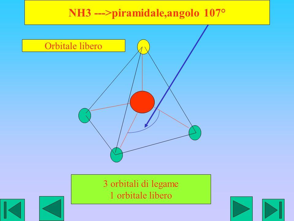 NH3 --->piramidale,angolo 107° 3 orbitali di legame 1 orbitale libero Orbitale libero