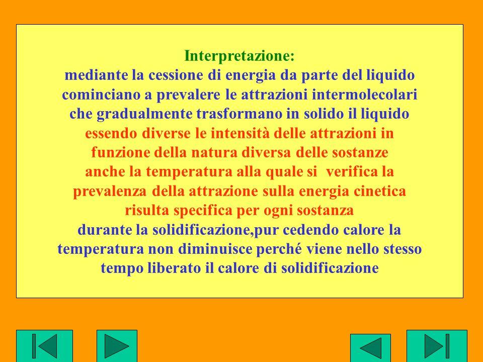 Interpretazione: mediante la cessione di energia da parte del liquido cominciano a prevalere le attrazioni intermolecolari che gradualmente trasforman