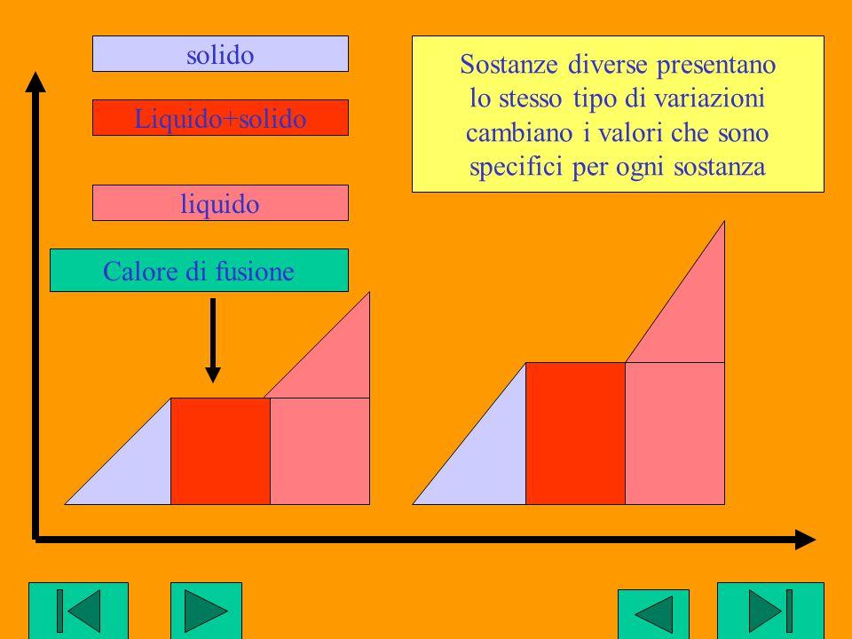 solidoliquidoLiquido+solido Calore di fusione Sostanze diverse presentano lo stesso tipo di variazioni cambiano i valori che sono specifici per ogni s