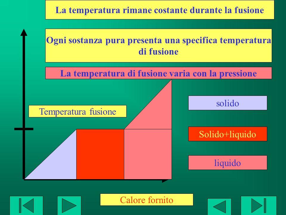 Calore fornito Temperatura fusione solido Solido+liquido liquido La temperatura rimane costante durante la fusione Ogni sostanza pura presenta una spe