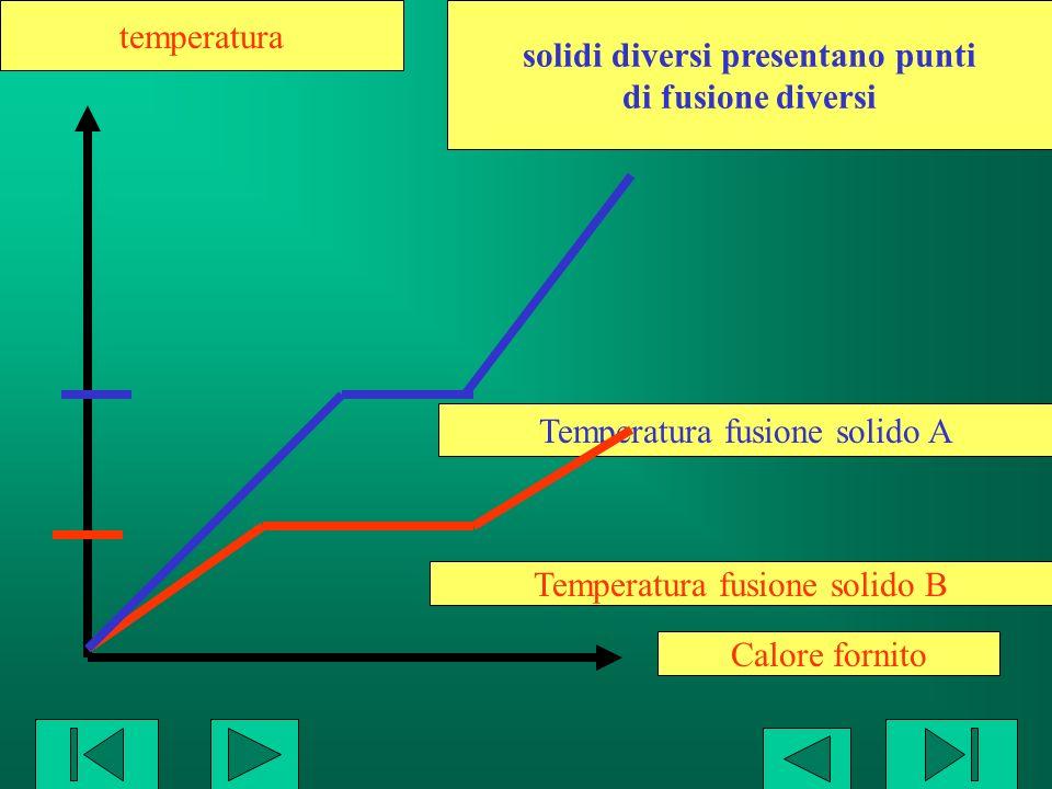 Calore fornito temperatura Temperatura fusione solido A Temperatura fusione solido B solidi diversi presentano punti di fusione diversi