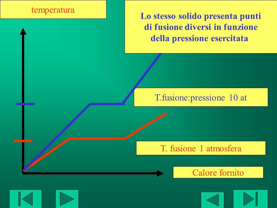 Calore fornito temperatura T.fusione:pressione 10 at T. fusione 1 atmosfera Lo stesso solido presenta punti di fusione diversi in funzione della press