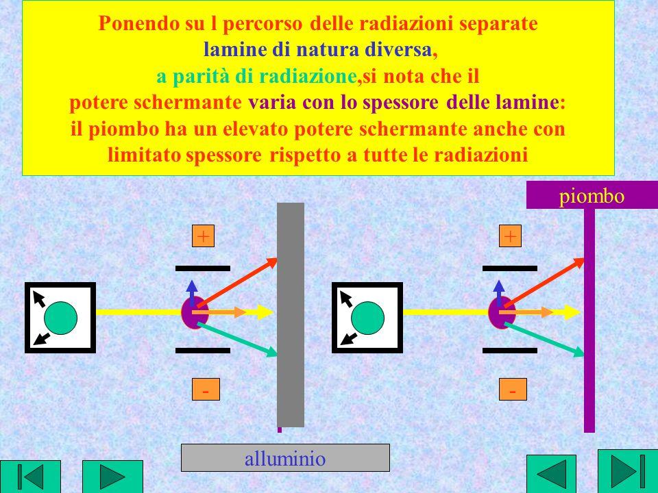 + - Ponendo su l percorso delle radiazioni separate lamine di natura diversa, a parità di radiazione,si nota che il potere schermante varia con lo spessore delle lamine: il piombo ha un elevato potere schermante anche con limitato spessore rispetto a tutte le radiazioni + - alluminio piombo