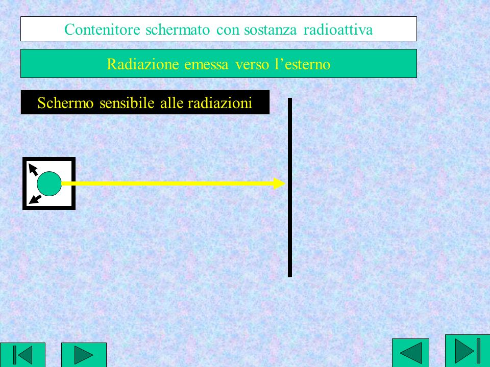 Raggi beta negativi Raggi gamma Raggi alfa positivi + - Campo elettrostatico sul percorso delle radiazioni Separazione dei fascio omogeneo in tre tipi di radiazioni