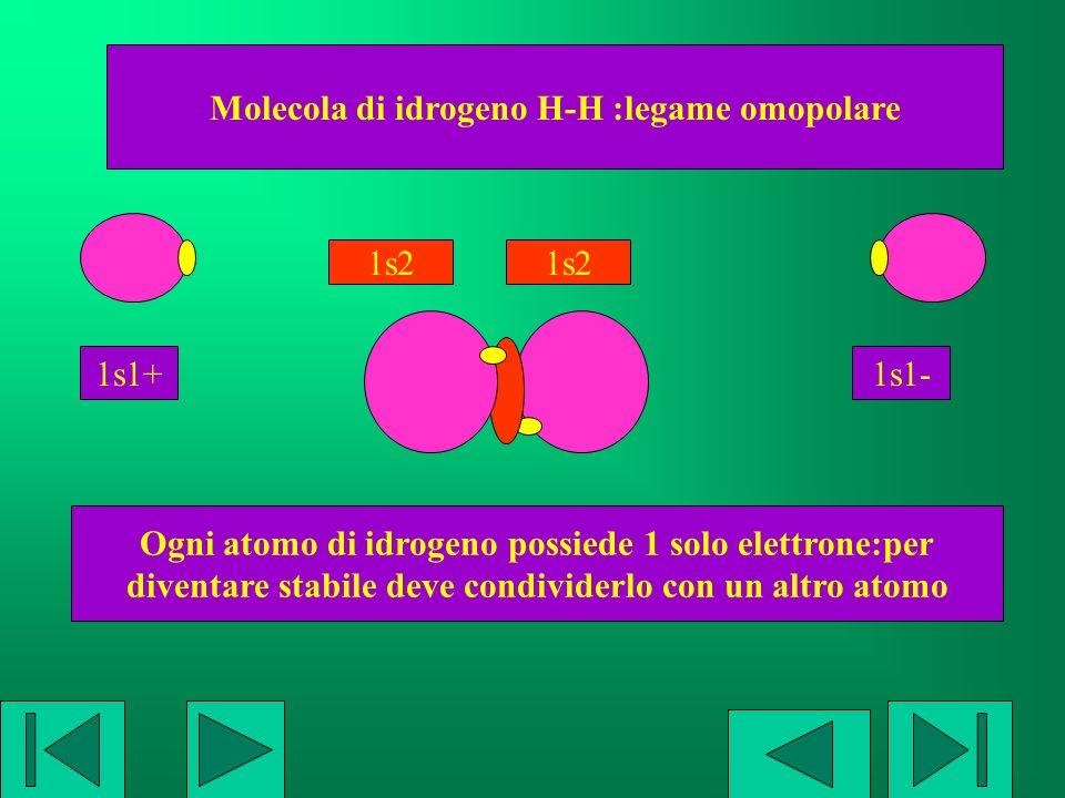 Molecola di fluoro F-F :legame omopolare Ogni atomo di fluoro manca di 1 elettrone:per diventare stabile deve condividerlo con un altro atomo 2s2..2p5 2s2..2p6 2s2..2p5 2s2..2p6