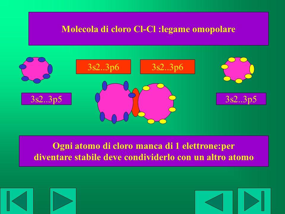 Molecola di cloro Cl-Cl :legame omopolare Ogni atomo di cloro manca di 1 elettrone:per diventare stabile deve condividerlo con un altro atomo 3s2..3p5