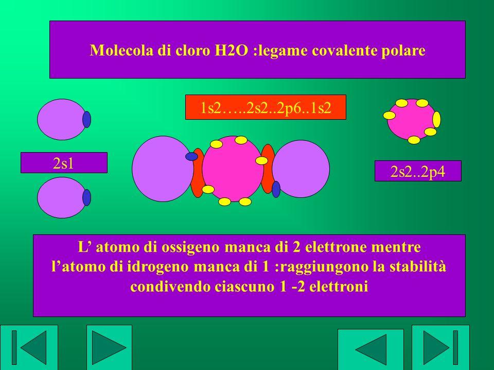 Molecola di cloro H2S :legame covalente polare L atomo di zolfo manca di 2 elettroni mentre latomo di idrogeno manca di 1 :raggiungono la stabilità condivendo ciascuno 1 -2 elettroni 2s1 1s2…..3s2..3p6..1s2 3s2..3p4