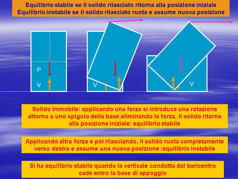 P V Quattro solidi identici in tutto, eccetto nella inclinazione mantengono la loro posizione stabile fino a quando la linea perpendicolare alla base passa per il baricentro e per il vincolo (che può esistere solo entro la base) Se la linea cade fuori della base, la coppia P-V produce una rotazione e il solido assume una nuova posizione (cade verso destra…)