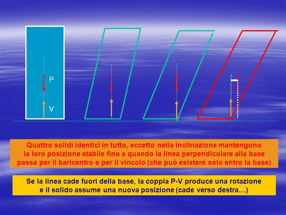 P V Quattro solidi identici in tutto, eccetto nella inclinazione mantengono la loro posizione stabile fino a quando la linea perpendicolare alla base