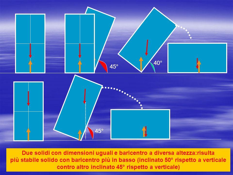 45° 40° Due solidi con dimensioni uguali e baricentro a diversa altezza:risulta più stabile solido con baricentro più in basso (inclinato 50° rispetto