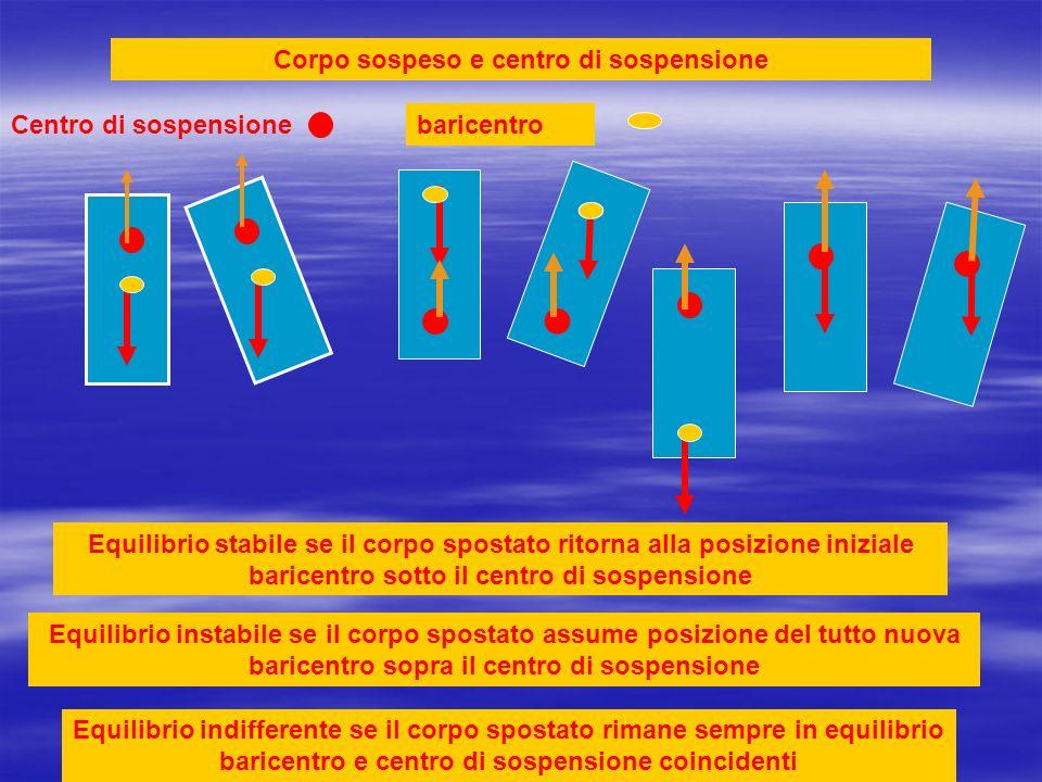 Corpo sospeso e centro di sospensione Centro di sospensionebaricentro Equilibrio stabile se il corpo spostato ritorna alla posizione iniziale baricent